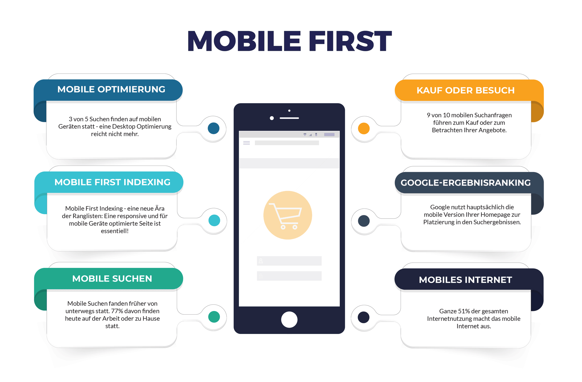 Infografik zu Mobile First
